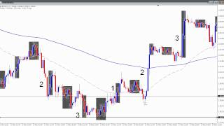 Forex Trend Trading Strategy - Part 1