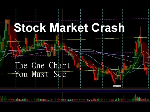 Stock Market Crash:  Why a Bear Market is Coming