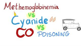 Comparison: Methemoglobinemia vs Cyanide Poisoning vs CO Poisoning