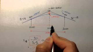 Advanced Geomatics: Vertical Curve Example: Highest Point