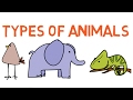 Download Types of Animals for kids - compilation - Learning videos for kids - Simply E-learn kids in Mp3, Mp4 and 3GP