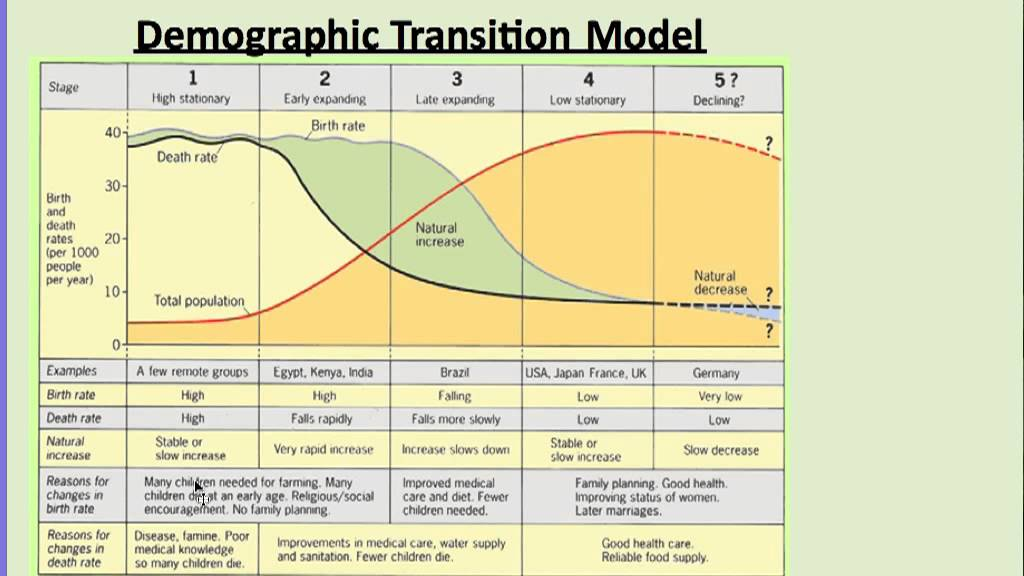 soc 727 the theory of demographic transition Oh baby motivation for healthy eating during parenthood transitions: a longitudinal examination with a theory of planned behavior perspective.