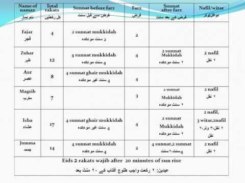 ▶ Namaz Rakat Guide Youtube