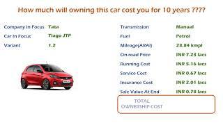 Tata Tiago JTP (1.2) Ownership Cost - Price, Service Cost, Insurance (India Car Analysis)