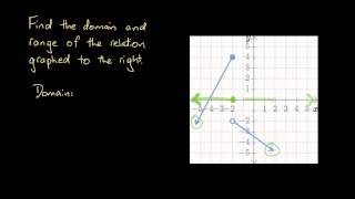Finding the Domain and Range of a Discontinuous Line