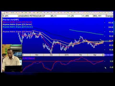 Stock Trading Tricks: Energy stocks rally