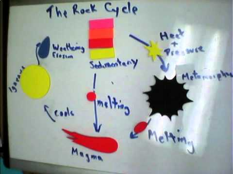 Science Projects Rock Cycle