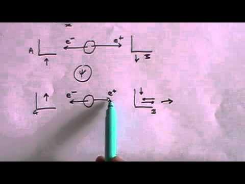 The Einstein Podolsky Rosen (EPR) Paradox - A simple explanation