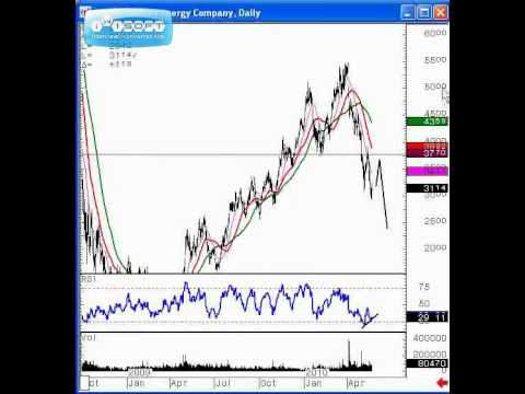 THE BIG BAD 3--GS, BP, MEE & THE GOOD--NFLX, CREE, AAPL & MORE - Mike Paulenoff, MPTrader.com