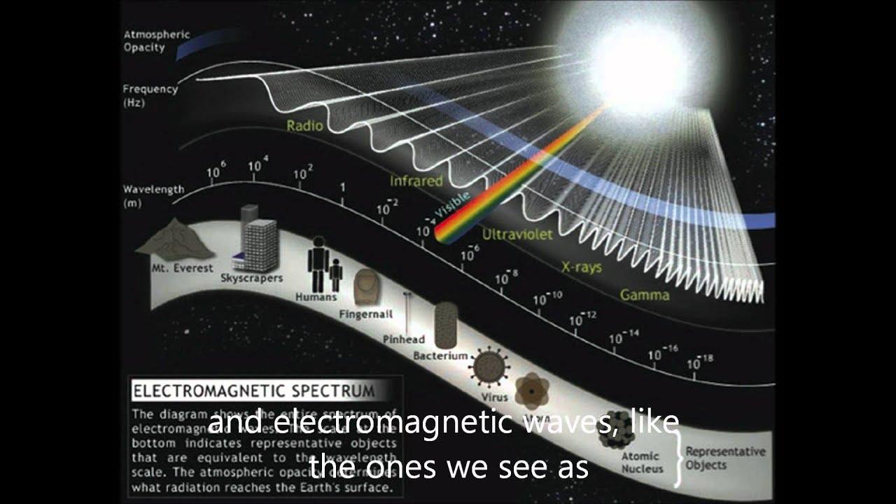 Urutan gelombang elektromagnetik berdasarkan energi foton 76