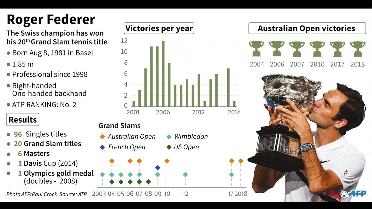 Roger Federer: I don't think I can win 24 grand slams