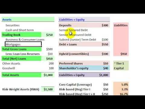 Bank Balance Sheet & Leverage Ratio