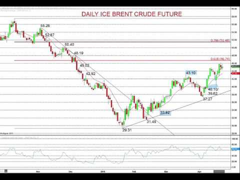 Oil Price Risk Still Higher, Leaving USDCAD Bear Threats Intact