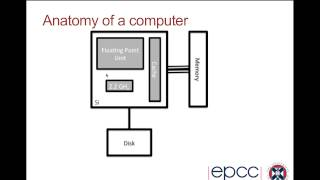 Introduction to High Performance Computing: Lecture 1 of 3