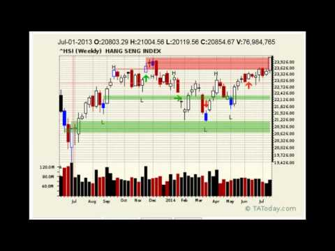 Daily Technical Market Analysis Wrap for July 24, 2014