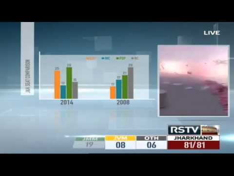 Jharkhand and Jammu & Kashmir Assembly Election Results 2014 - Loktantra | Verdict (19:00 - 19:30)