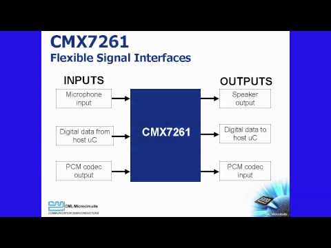 CMX7261 Multi-Transcoder IC - CML Micro
