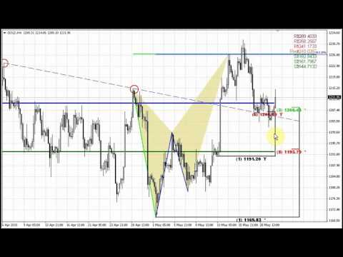 Forex Peace Army | Sive Morten Gold Daily 05.22.15