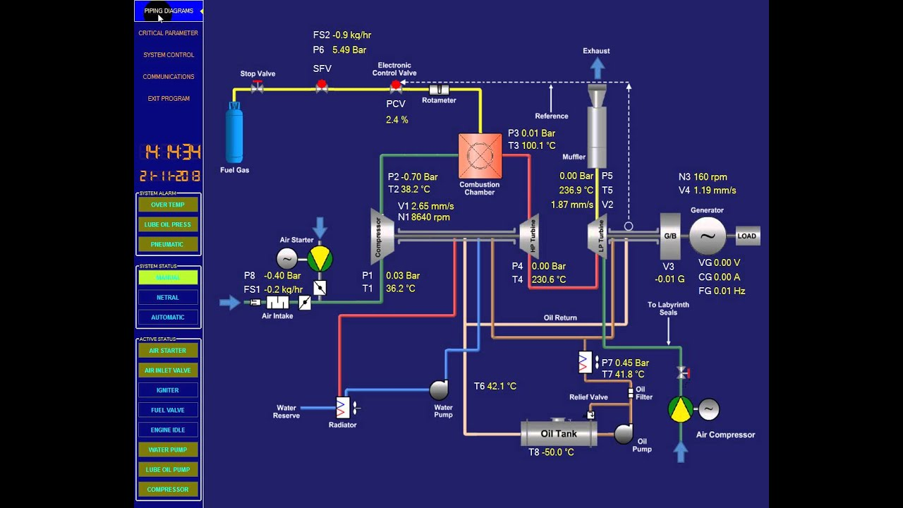 Scada Gas Turbine Visual Basic 2010 And Siemens Plc S7