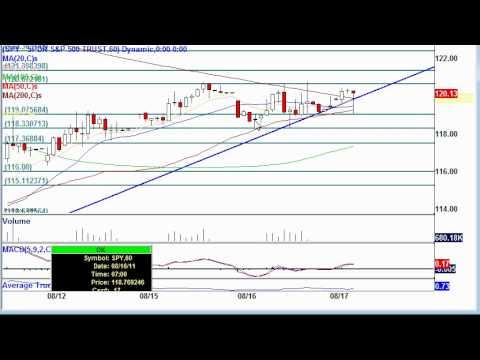 SPY Pre-Market Technical Analysis: Aug. 17, 11