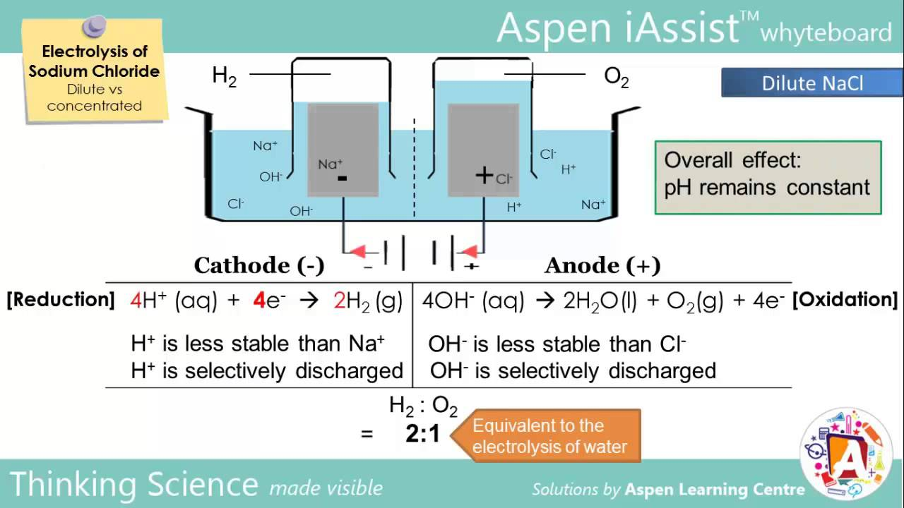 electrolysis lab 13 Ap chemistry-electrochemistry the half-reaction that occurs at the cathode during the electrolysis of molten sodium bromide is _____ 13 a a table of.