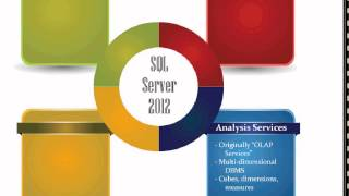 What Is SQL Server 2012?
