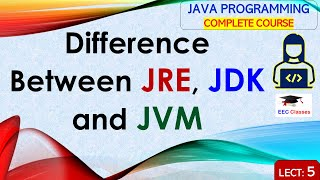 Difference Between JRE, JDK and JVM - Java Classes for beginners in Hindi and English