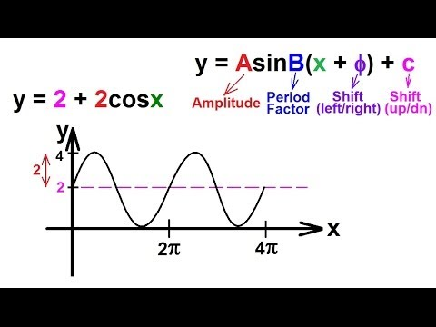 PreCalculus - Trigonometry (40 of 54) Graph the Function y=2+2cosx