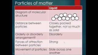 Chapter 7 Kinetic Model Of Matter Part 2 - Molecular Differences of Solid, Liquid & Gas