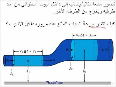 فيزياء::: حركة الموائع درس للصف العاشر1