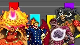 One Piece MEGA POWER LEVEL: KAIDO VS BIG MOM CREW