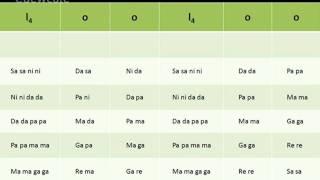 Learn Carnatic Classical Vocals : Lesson 2-3 Janta swaralu