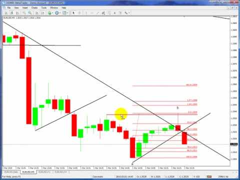 Video teknik scalping forex