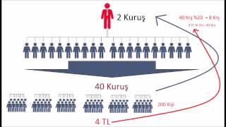 POZİTİF SİSTEM ,İNTERNETTEN PARA KAZANMA