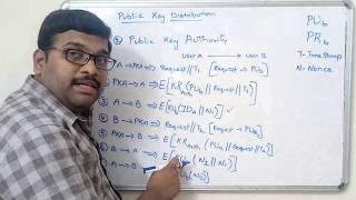 NETWORK SECURITY - PUBLIC KEY DISTRIBUTION