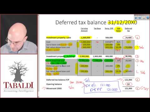 FAC3701-SU4(B)-Case Study Part A- Deferred Tac on Investment Property at Fair Value