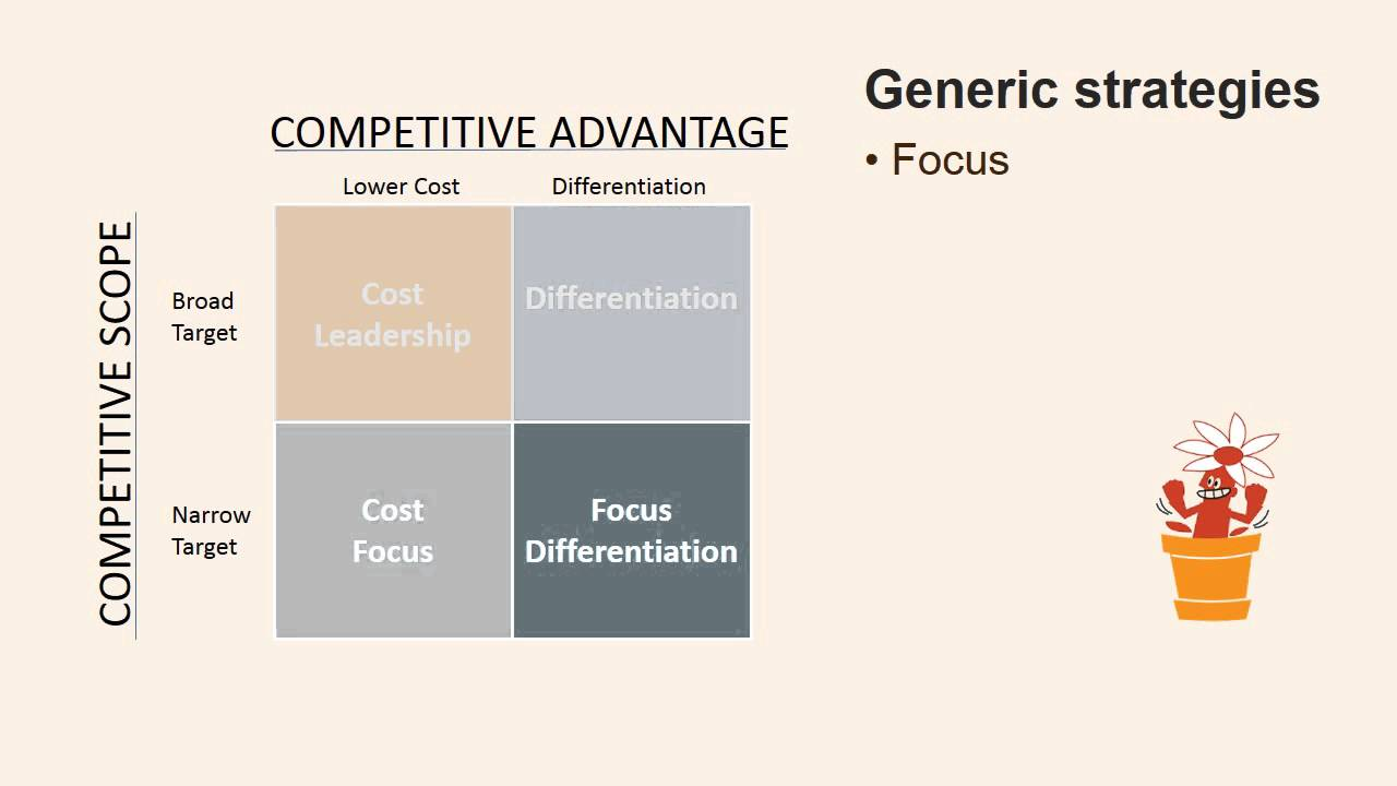 porters 5 generic strategies Free essay: porter's five forces model porter's five competitive forces model is a framework made by michael porter that is used by businesses when thinking.