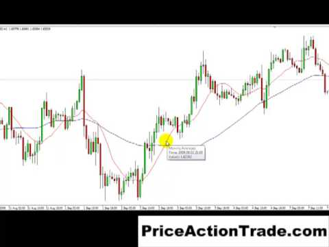 Trading Price Action  Why I Don't Like Indicators