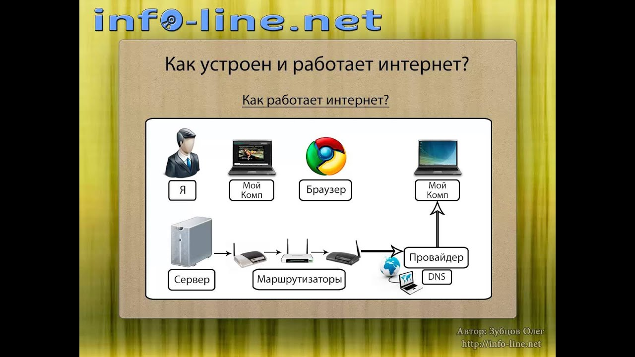 Схема поиска в интернете