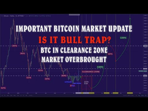 Important Bitcoin Market Updates. BTC over brought. Is this BTC Bull Trap.