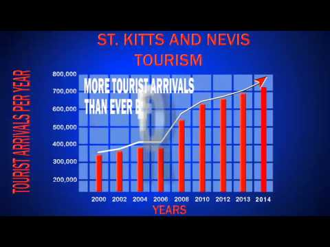 Tourism Development under the St. Kitts and Nevis Labour Party