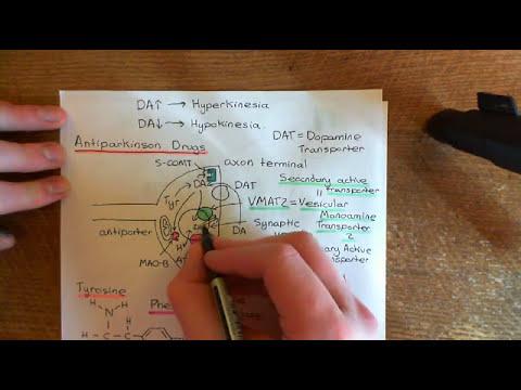 Parkinson's Disease and Antiparkinson Drugs Part 10