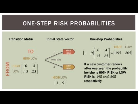 Finite Math: One-step Markov Chains