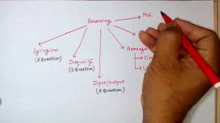 How to Prepare for IBPS PO/Clerical 2016 (Pre)