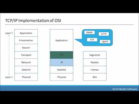 The OSI Seven Layer Model Part 2