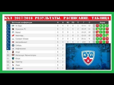 Хоккей. КХЛ 2017/2018. Результаты, турнирная таблица, расписание. 02-04.09.17