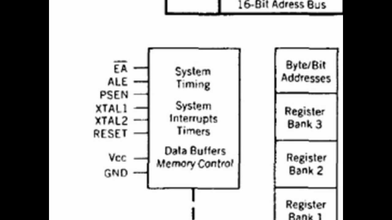 8051 microcontroller architecture youtube for Architecture 8051
