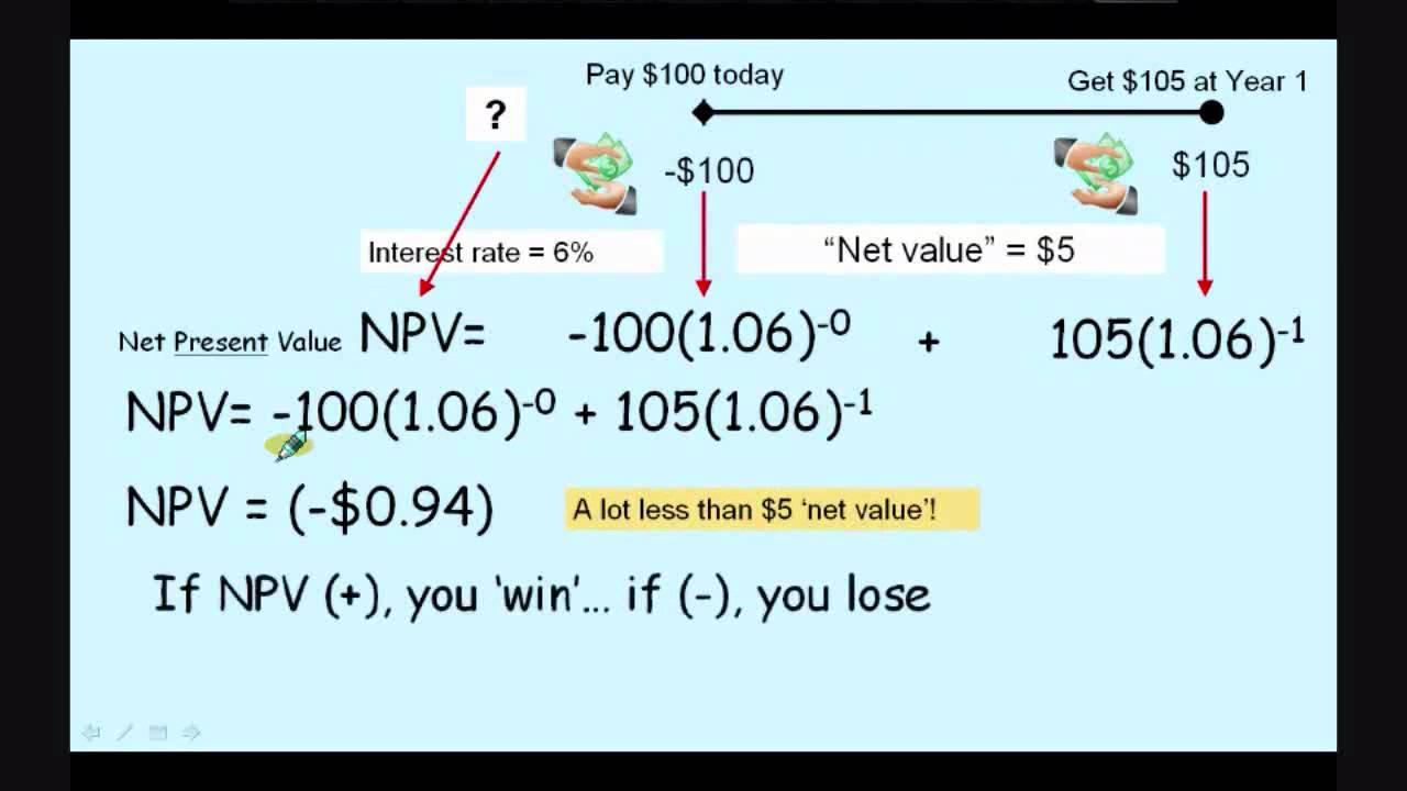 Future Value of a Series Formula