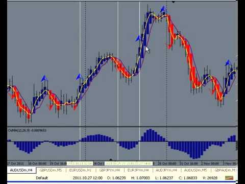 Forex Trading   Saving Time Trading Forex Trading Simplified