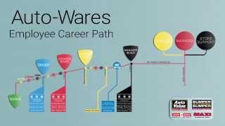 Auto-Wares Career Path